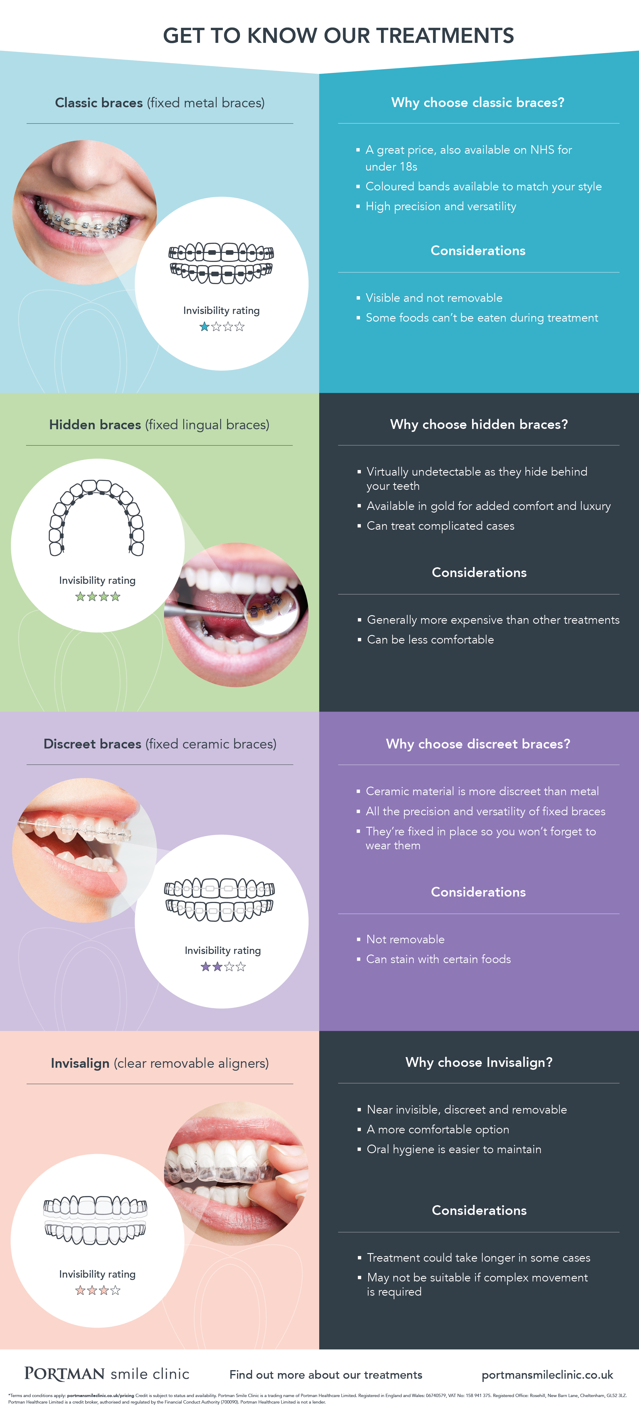 Get to know our teeth straightening treatments